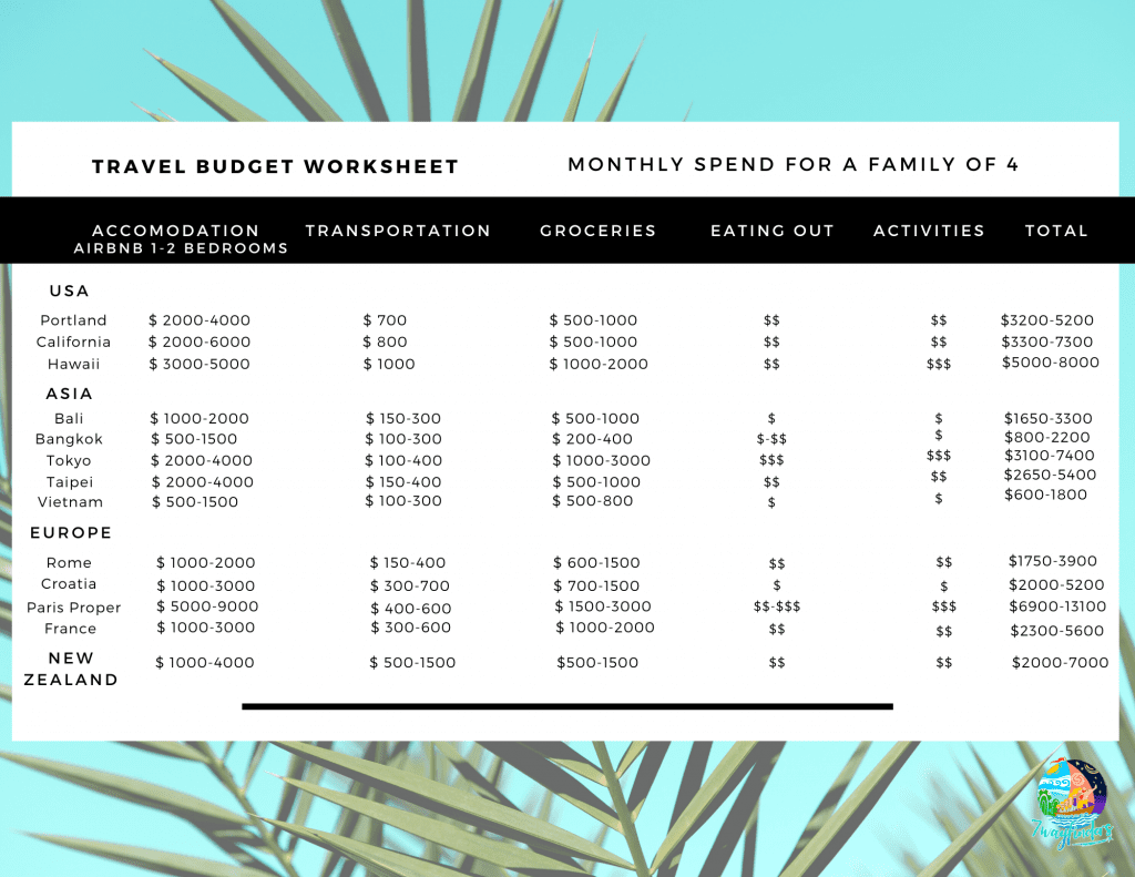 Travel budget worksheet- how we afford full-time family travel